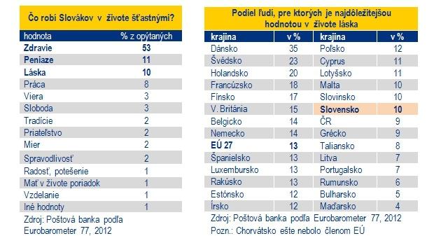 Zdravie, peniaze a láska: Najvýznamnejšie životné hodnoty Slovákov