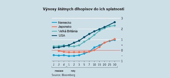 Poučenie z recesie podľa The Economist: Vlády, musíte si vybrať  doteraz neznáme cesty napredovania