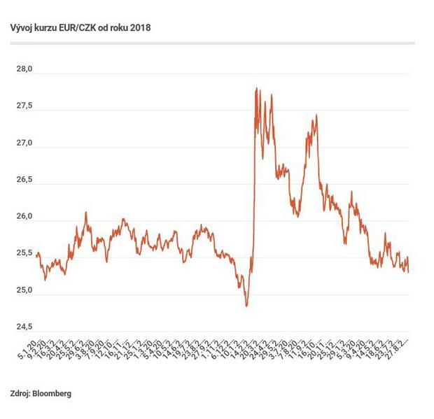Ekonomiky čelia inflácii, obavy trhu rastú. Týždeň vo svete