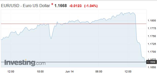 Euro padá: ECB oznámila koniec kvantitatívneho uvoľňovania, znížila odhad tohtoročného rastu