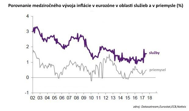 Inflačný cieľ ECB: Tri dôvody, prečo sa tak urputne snažíme dosiahnuť 2 %