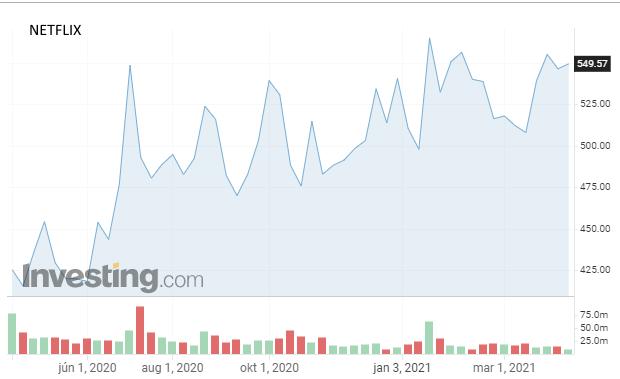 Podstatne menej predplatiteľov: Akcie veľkého víťaza koronakrízy sa prepadli