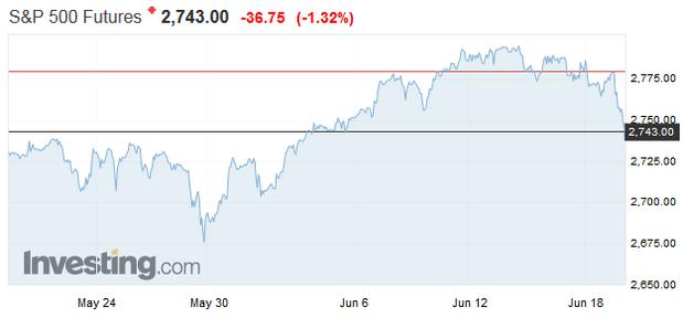Dow futures poklesli o viac ako 220 bodov po tom, ako Trump pohrozil ďalším zvyšovaním cieľ na čínsky tovar