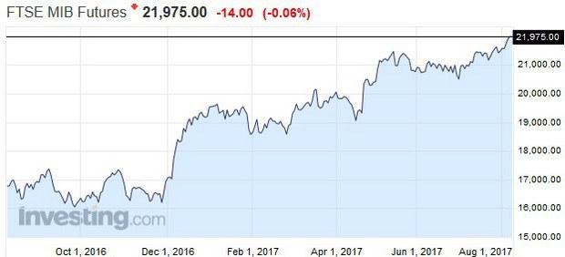 Neuveriteľné: Viete ktorá krajina má najvýkonnejší akciový trh z G7?