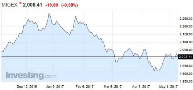 Putin potrebuje peniaze, veľké firmy musia zaplatiť tučné dividendy