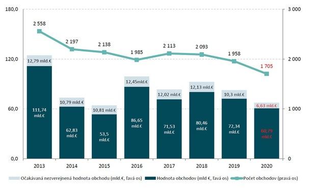 Investície do firiem: Slovensko stratilo kvôli korone stovky miliónov