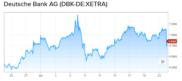 Akcie Deutsche Bank poklesli o 5 % po čistej strate v druhom štvrťroku 3,15 miliárd eur