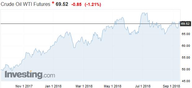 Investori sa obávajú výpadku dodávok ropy po odstavení Iránu z trhu