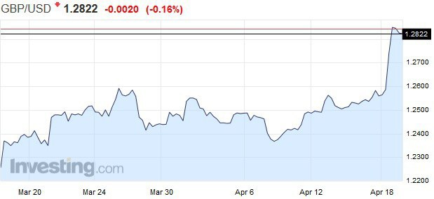 Goldmani strácajú býčie výhľady: Nastal čas opustiť pozície na silnejší dolár