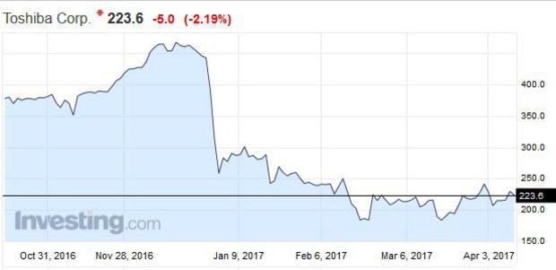 Najhoršie riadený japonský koncern súčasnosti: Akciám Toshiby hrozí, že budú stiahnuté z burzy