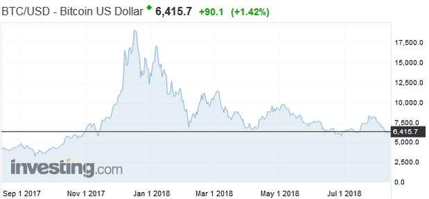 Šanca, že sa Bitcoin stane bezcenným, je 0,4 %