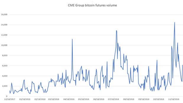 Prvé narodeniny Bitcoin futures: Málo dôvodov na oslavu