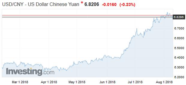 Globalizáciu čínskeho jüanu zatienil čierny mrak obchodnej vojny