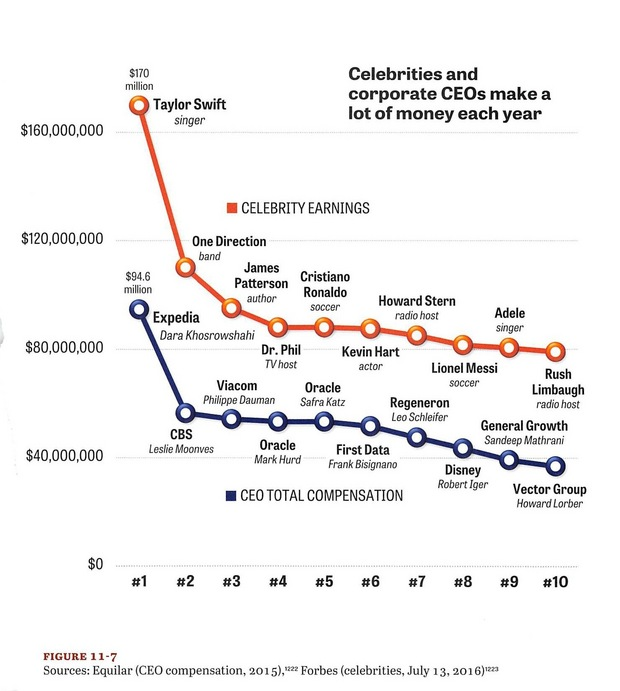 Zarábajú celebrity a generálni riaditelia príliš veľa? Pozrite si tento graf