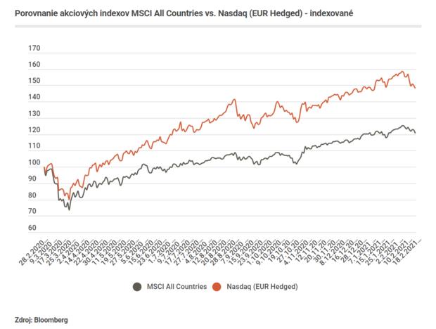Akciové trhy včervených číslach. Týždeň vo svete