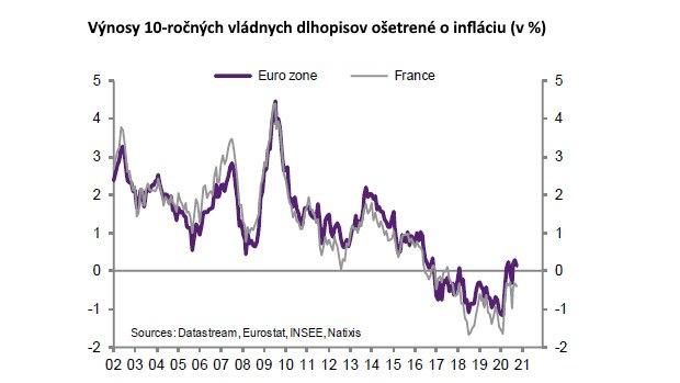 Natixis: Európa nie je Japonsko, záporné výnosy tu akceptovať nikto nebude