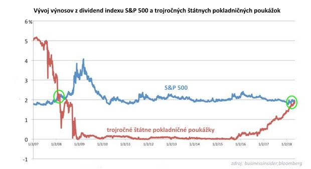 Býči trend končí: Držanie hotovosti je lepšie ako nákup akcií