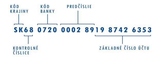 Čo dokáže IBAN: Nové číslo účtu a podvodník na telefóne vás ľahko pripravia o peniaze