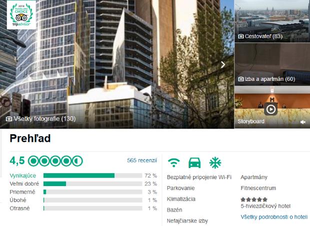 Pokuta pre hotelový reťazec: 2,2 milióna za manipuláciu s recenziami TripAdvisor
