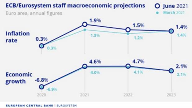 Prognóza ECB pre rast HDP a infláciu (zdroj: ECB)
