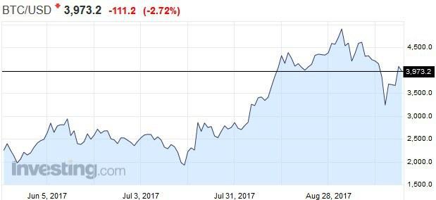 Fatálny investičný omyl: Dajte si pozor na kryptomeny, ICO nie sú firemné akcie!