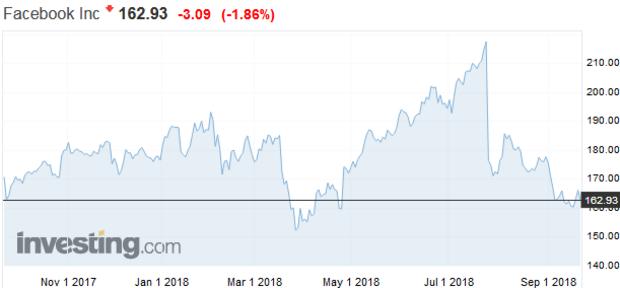 Už čoskoro: 6 faktorov, ktoré spustia dokonalú búrku na akciovom trhu