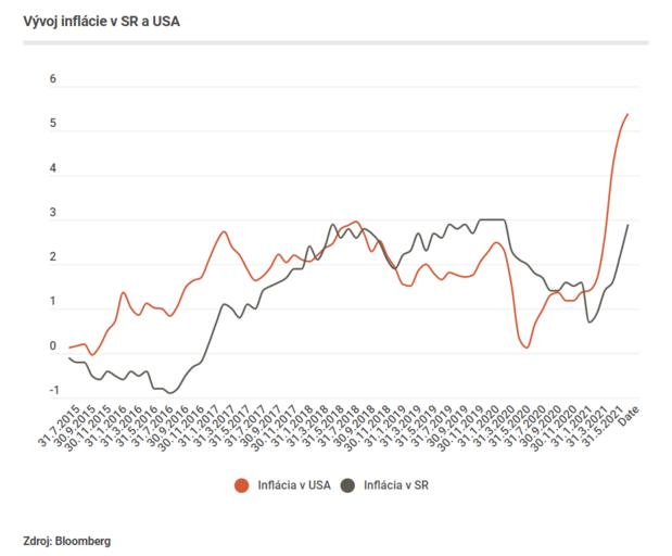 Začiatok vesmírnej turistiky a rast inflácie. Týždeň vo svete