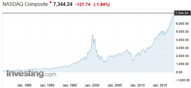 Morgan Stanley: História sa opakuje, Bitcoin sa vyvíja ako dot-com, ale 15- krát rýchlejšie