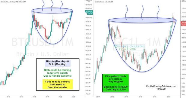 Единственная диаграмма: почему инвесторы так любят золото и биткойн
