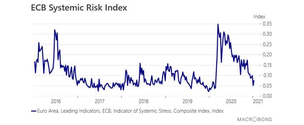 Systémové riziko: Najdôležitejší graf pred štvrtkovým zasadnutím ECB