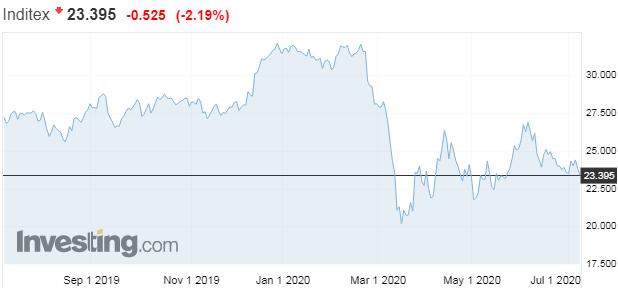 Akcie Inditex tento rok klesli o22 %
