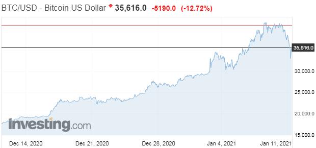 Bitcoin: Prečo cenavyletela aakú hranicu môže tentoraz atakovať