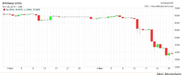 Kam až musí cena Bitcoinu klesnúť, aby prilákala nových kupcov?