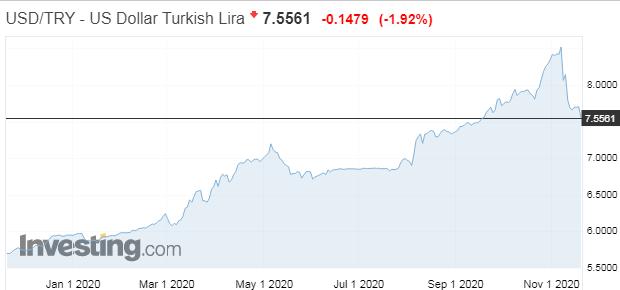 Koniec erdoganomiky: Turecko zvýšilo sadzby