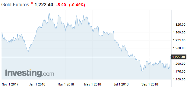 Životná šanca: Reakcia na paniku na akciovom trhu aj historicky najhorší mesiac
