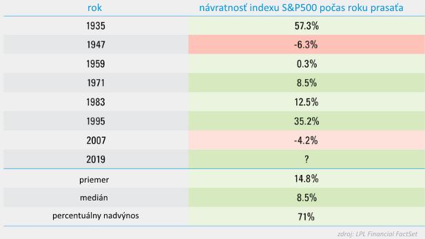 Čínsky faktor na americkom trhu: V roku prasaťa sú výnosy mimoriadne dobré