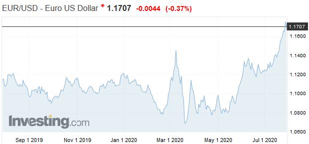 Kráľova koruna stráca lesk: Prepad dolára signalizuje jeho novú éru slabosti