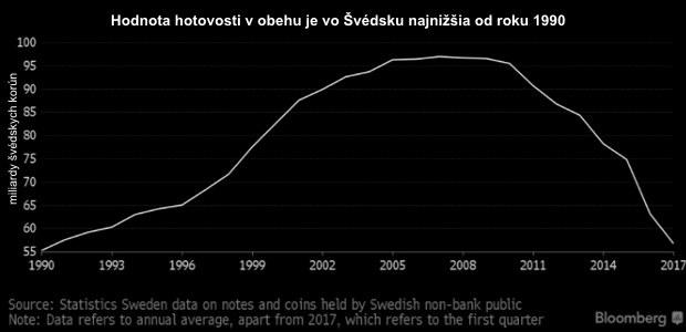 Opäť o krok bližšie: Z bezhotovostných platieb vo Švédsku už profituje aj cirkev