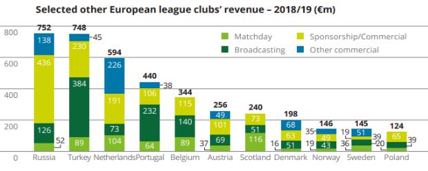 Rekordné výnosy európskeho futbalu: 28,9 miliardy eur