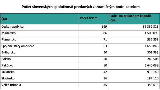 Bisnode: Česi a Maďari kúpili stovky slovenských firiem