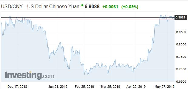 Kľúčový kurz: 7 jüanov za dolár by mohlo byť problémom