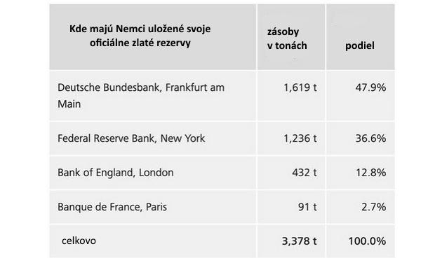 Európske centrálne banky sa pomaly pripravujú na plán B: Zlato