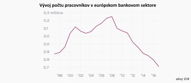 Banky v Európe znížili počet pracovných miest na najnižšiu úroveň za ostatných 20 rokov