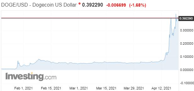 Bitcoin a ethereum klesajú, žart v podobe dogecoinu pokračuje v raste