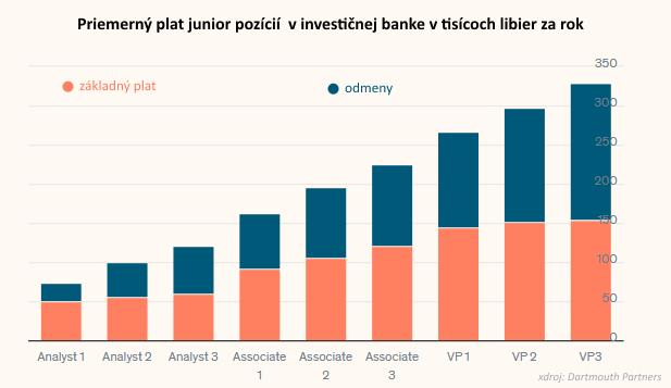 Koľko zarobia mladí investiční bankári v Londýne