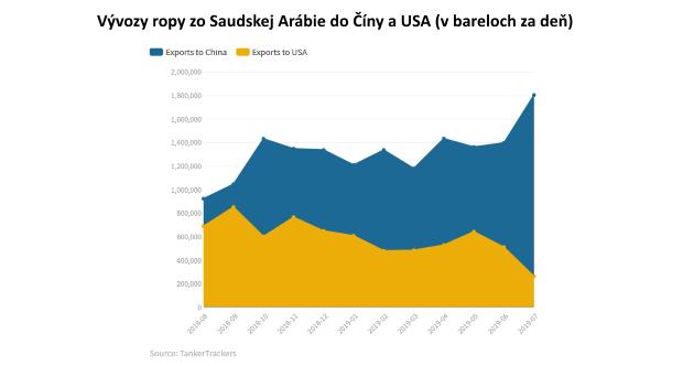 Saudská Arábia dramaticky mení svoj vývoz ropy do Číny a USA