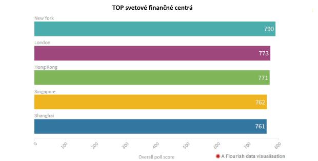 Prieskum: Kde bude namiesto Londýna TOP finančné centrum na svete?