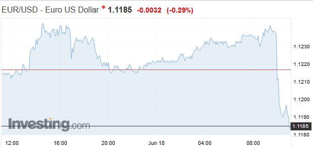 Slabá inflácia: Draghi hovorí o väčších stimuloch, euro prudko klesá