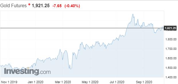 Saxo Bank: Víťazstvo Bidena, rast inflácie ajceny zlata