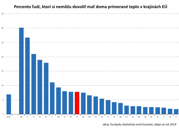 The only graph: the coronary crisis exacerbates poverty in Slovakia